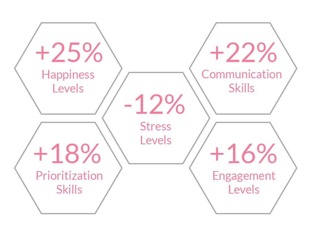 science grounded Corporate Mindfulness Training. communication and prioritization skills, and happiness and engagement levels go up while stress levels go down
